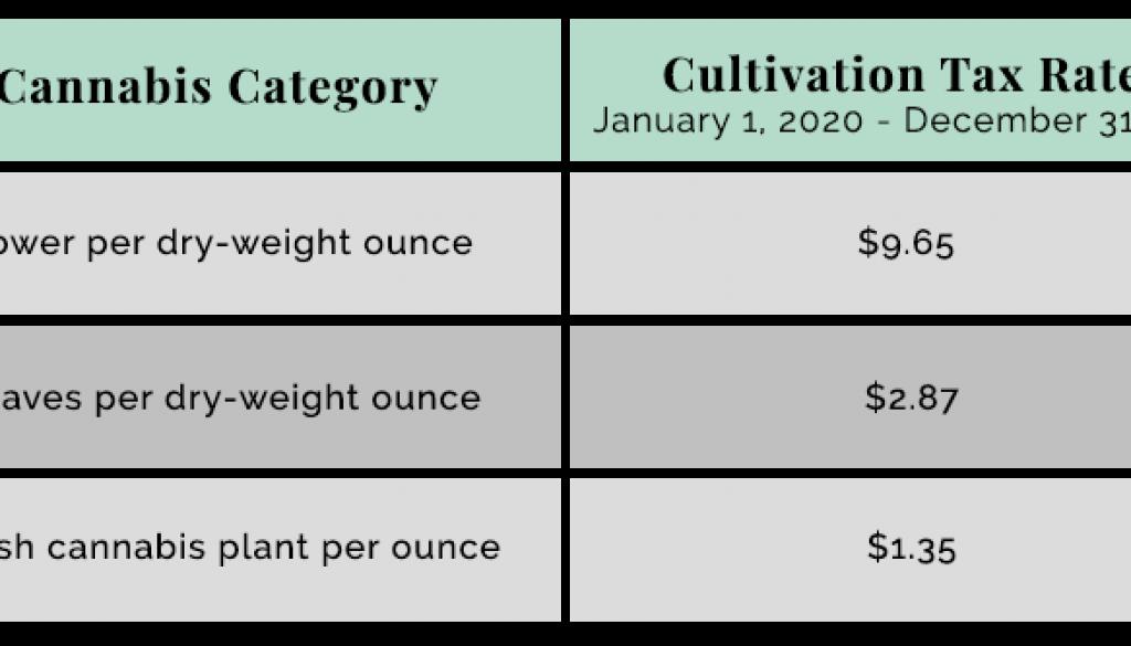 cannabis-rates-table
